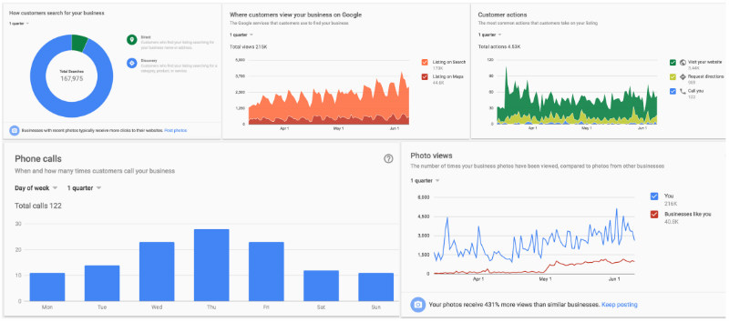 Google Business Listing Insights