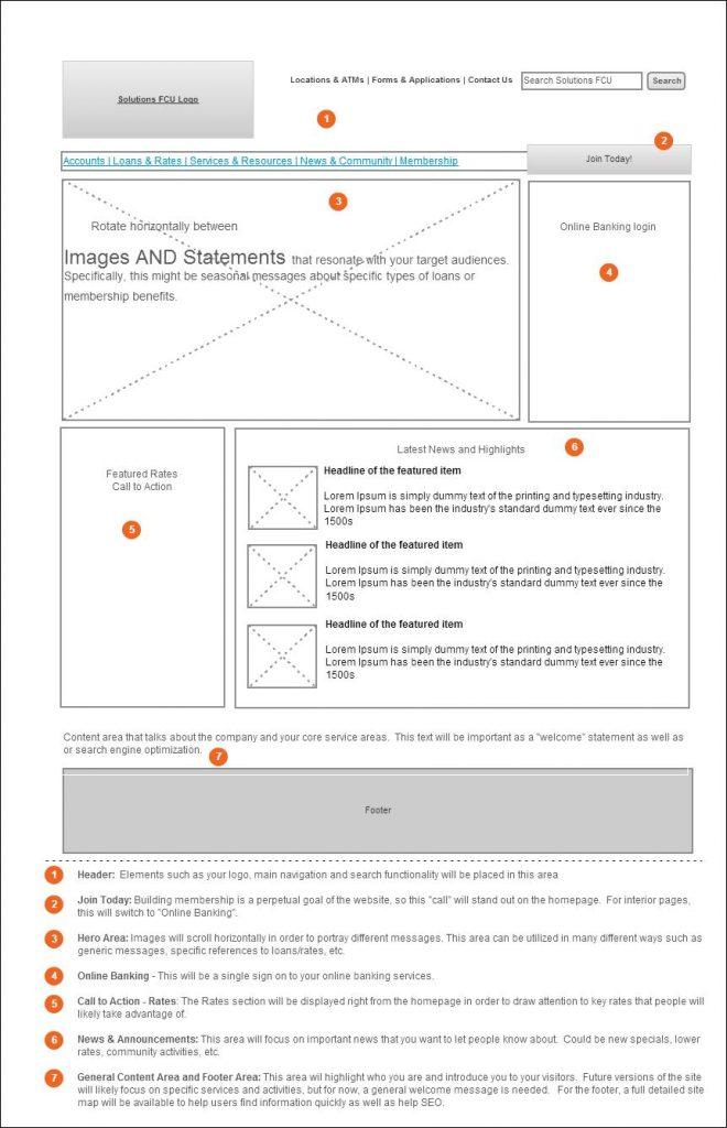 website design process wire framing